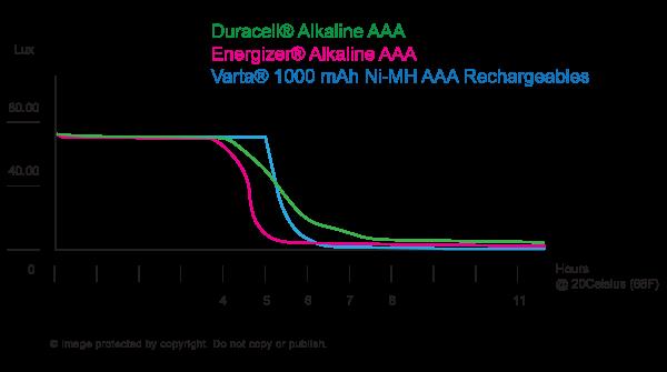 Comparison Graph for different Batteries