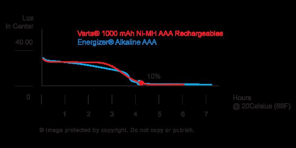 Energizer Varta Comparison