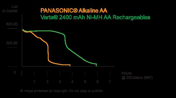Vergleich Panasonic AA und Varta AA