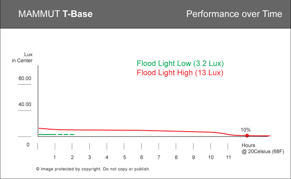 Performance graph of T-Base headlamp