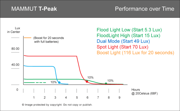Performance graph of T-Peak headlamp