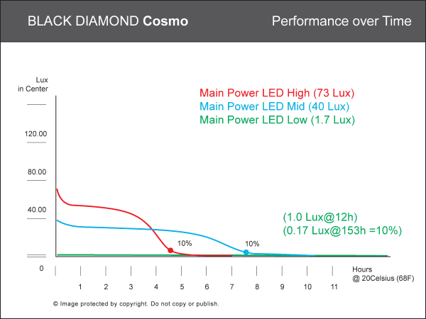 Performance graph of Cosmo headlamp