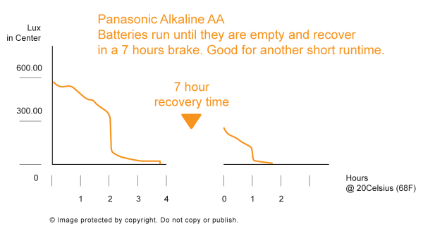 Alkaline Batterien nach Erholungsphase