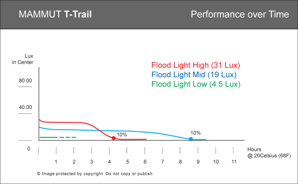 Performance graph of T-Trail headlamp